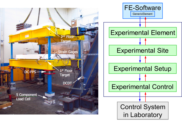 [转]混合仿真平台Hybrid Simulation Platform: OpenFresco - WenDa - WenDa的共享空间
