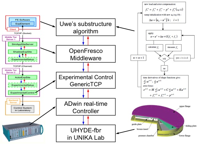 Diagram of the interaction between various test components using the OpenFresco framework.